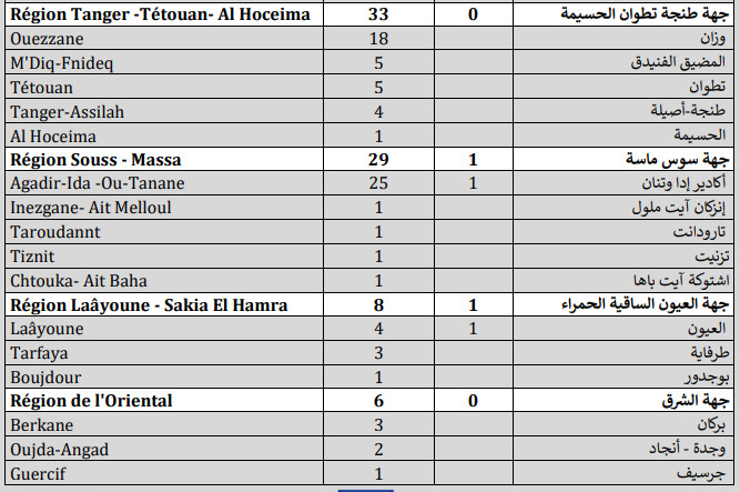 Compteur coronavirus : 358 nouveaux cas, 7.467.468 personnes vaccinées