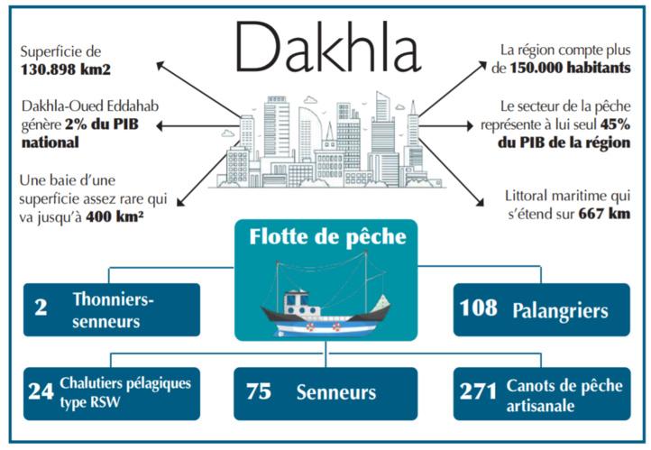 Dakhla, cette ville d'opportunités où il fait bon vivre