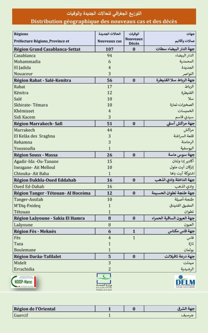 Compteur coronavirus : 288 nouveaux cas, 9.375.240 personnes vaccinées