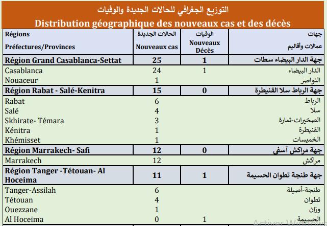 Compteur coronavirus : 86 nouveaux cas, 9.463.219 personnes vaccinées