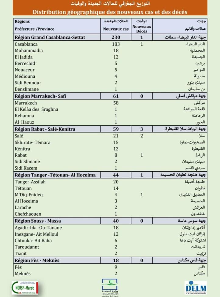Compteur coronavirus : 493 nouveaux cas, 9.822.096 personnes vaccinées