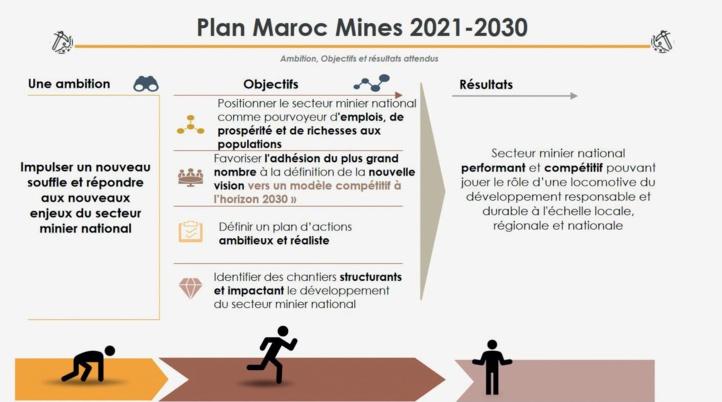 [Interview avec le SG du Département de l'Énergie et des Mines] Nouveau cap pour un nouvel élan du secteur minier