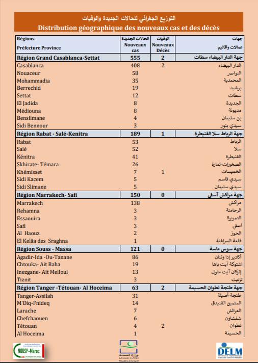 Compteur coronavirus :1 250 nouveaux cas, dont 555 à Casa-Settat