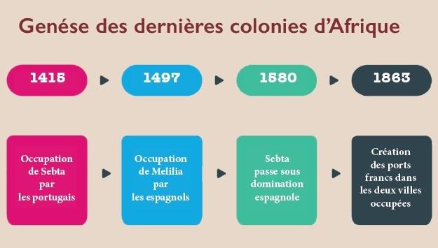 Sebta et Mellilia : l'histoire d'un étrange héritage colonial qui perdure jusqu'à nos jours