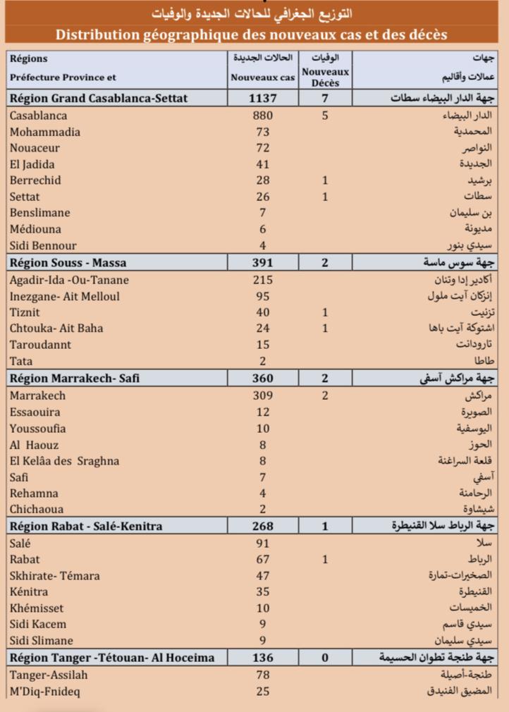 Compteur Coronavirus : la flambée se poursuit, 2.571 nouveaux cas en 24h