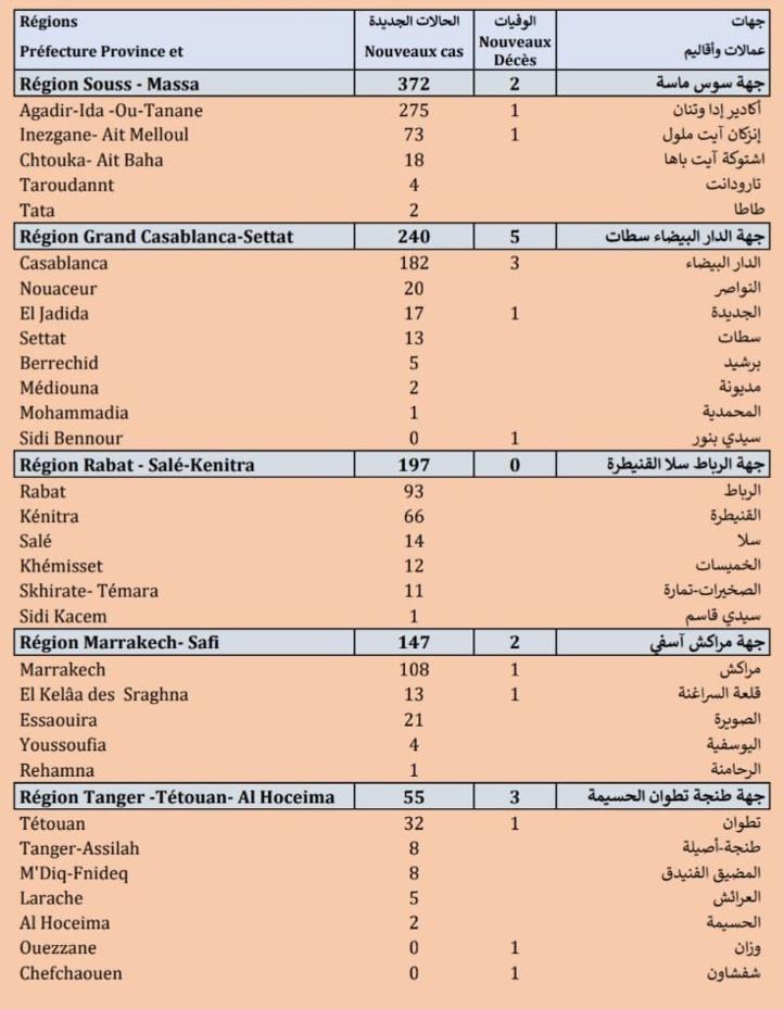 Compteur coronavirus : 1.153 nouveaux cas et 16 décès en 24H
