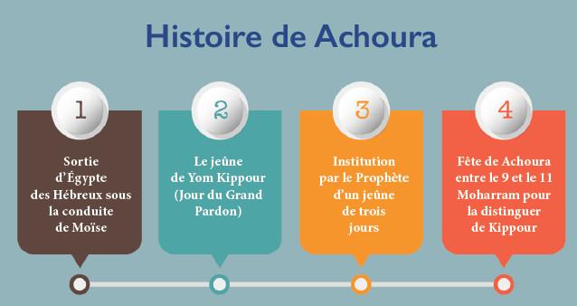 Achoura : Entre croyances, traditions et charlatanisme