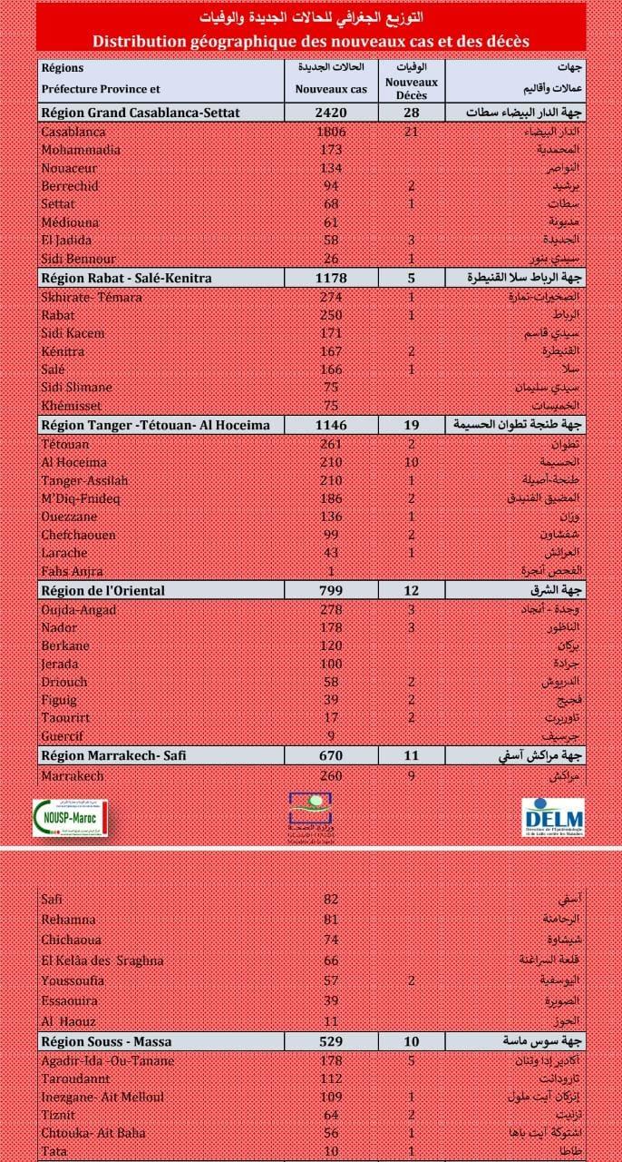 Compteur coronavirus : 8.216 cas et 115 décès en 24H
