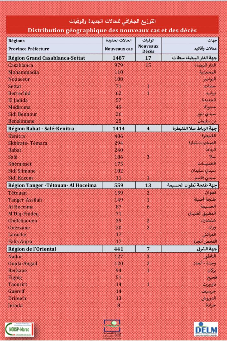 Compteur coronavirus : 5.383 nouveaux cas,  Casa, Kénitra et Skhirate-Témara en tête de liste