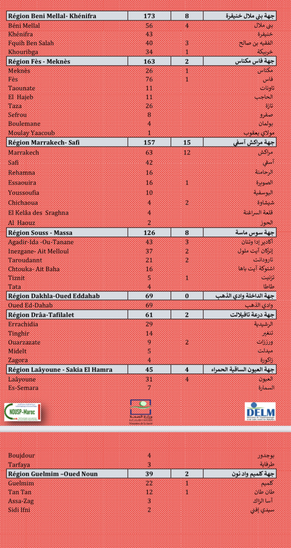 Compteur coronavirus : 3.930 nouveaux cas, Casa, Kénitra et Skhirate-Témara en tête de liste