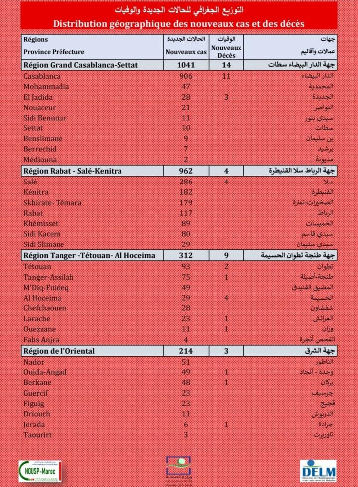 Compteur coronavirus : 3.113 nouveaux cas positifs et 52 décès en 24H
