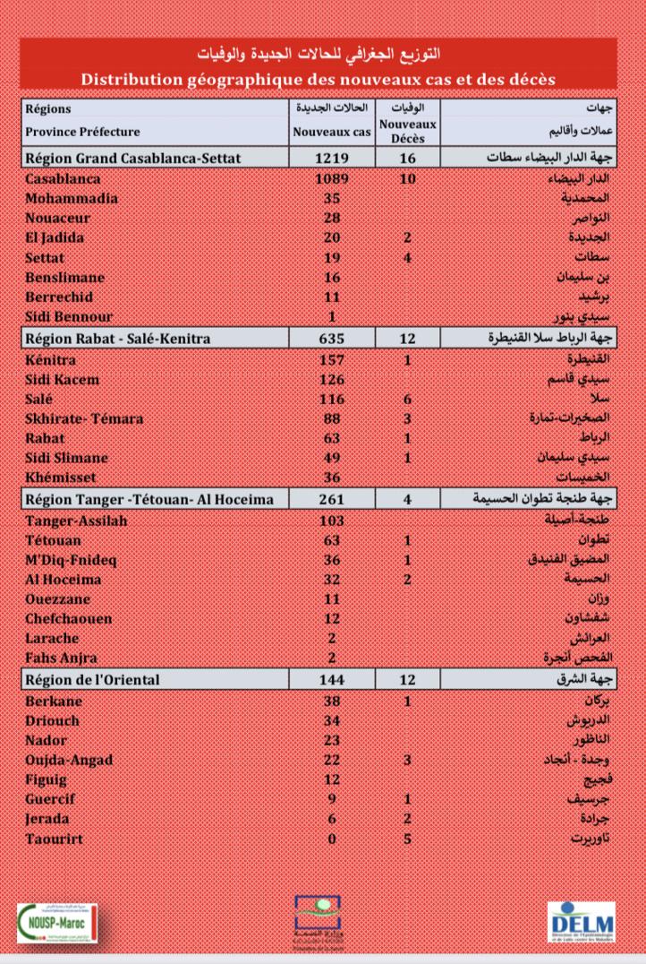 Compteur coronavirus : 2.785 nouveaux cas, Casa , Kénitra et Sidi Kacem en tête de liste