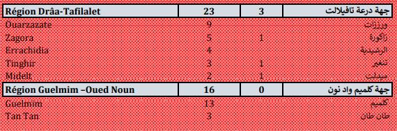 Compteur Coronavirus : 2.291 nouveaux cas et 48 décès en 24h