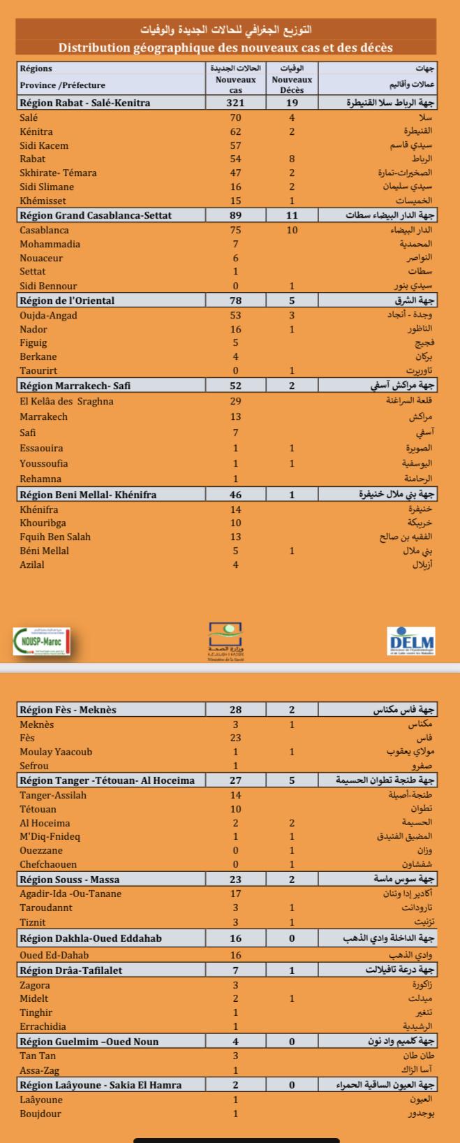 Compteur coronavirus : les cas positifs poursuivent leur baisse, 693 nouveaux cas en 24h