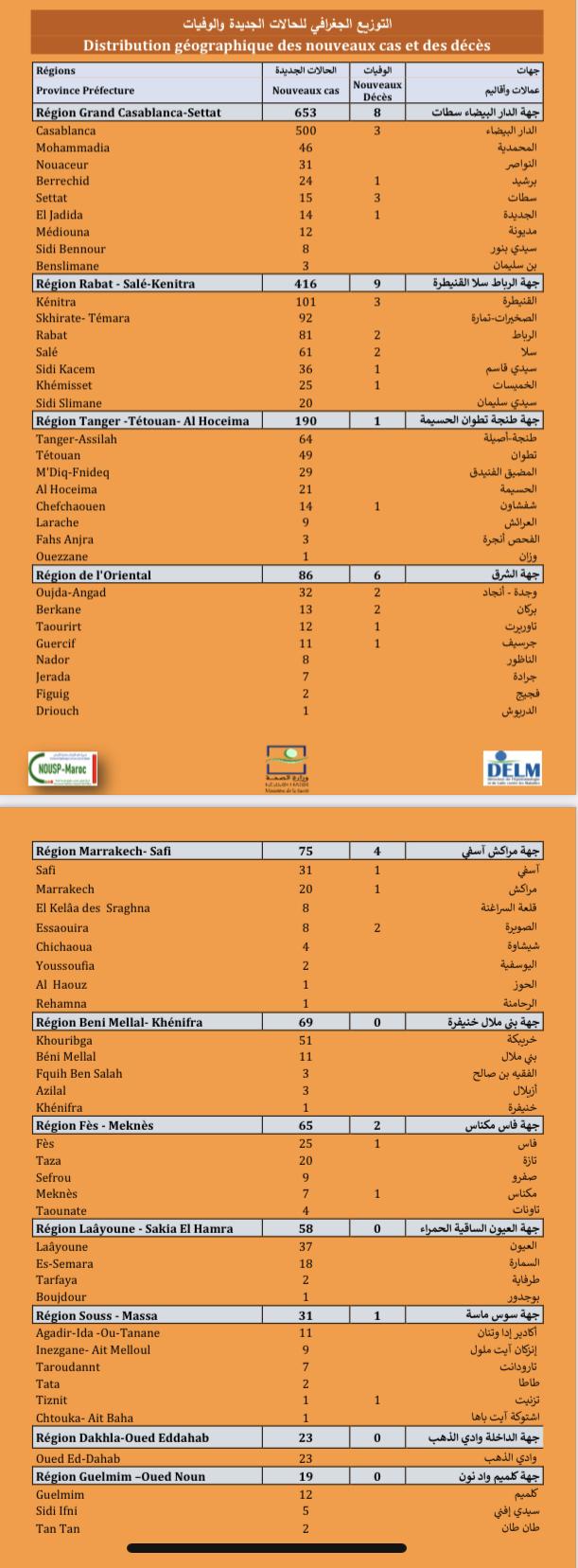 Compteur coronavirus : 1.702 nouveaux cas, Casa et Kénitra en tête de liste