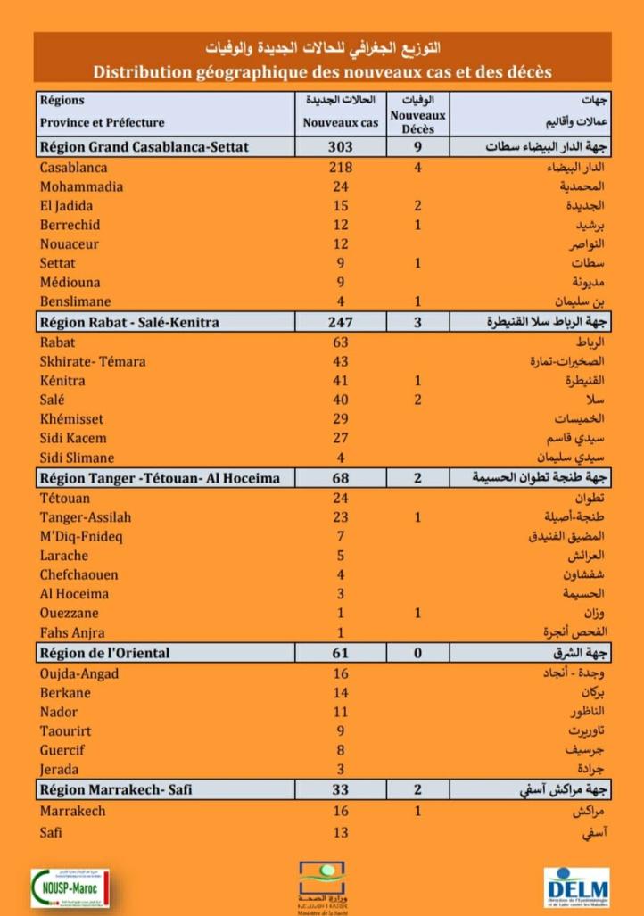Compteur Coronavirus : 821 nouveaux cas et 25 décès en 24H