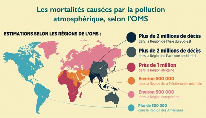 Pollution atmosphérique : Un taux de mortalité en constante aggravation