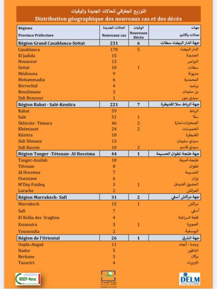 Compteur coronavirus : 668 nouveaux cas en 24H, 111.577 troisièmes doses administrées