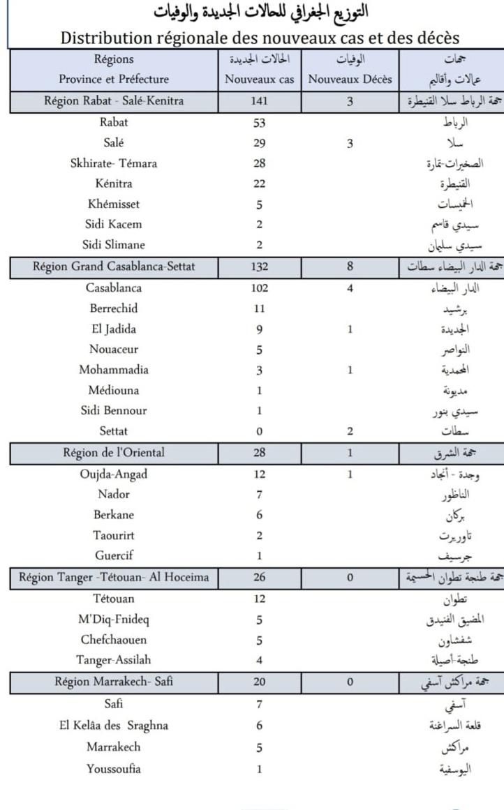 Compteur coronavirus : 386 nouveaux cas, 14 décès en 24H