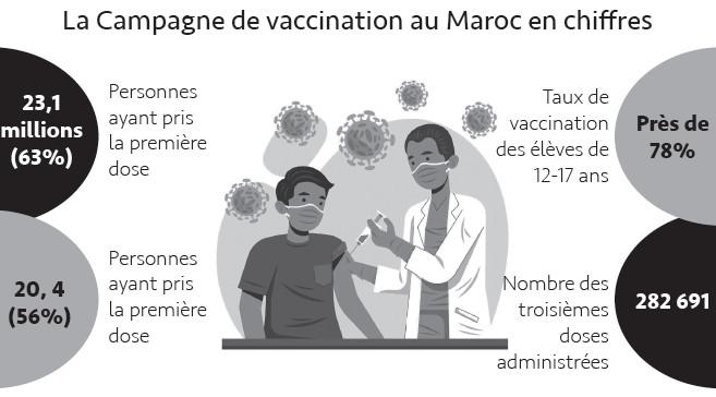 Interview avec Azeddine Ibrahimi : « L'atteinte de l'immunité collective nous permettra de gérer la Covid-19 comme maladie saisonnière »
