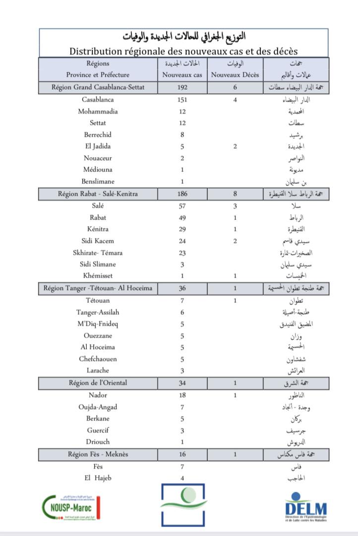 Compteur coronavirus : 506 nouveaux cas en 24h, 402 423 troisièmes doses administrées