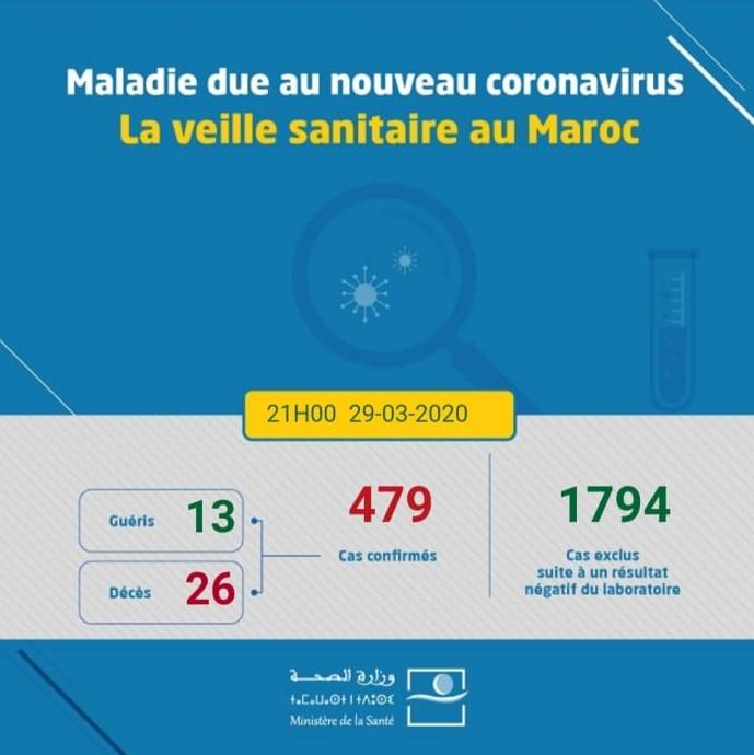 Coronavirus au Maroc : 120 nouveaux cas ce week-end