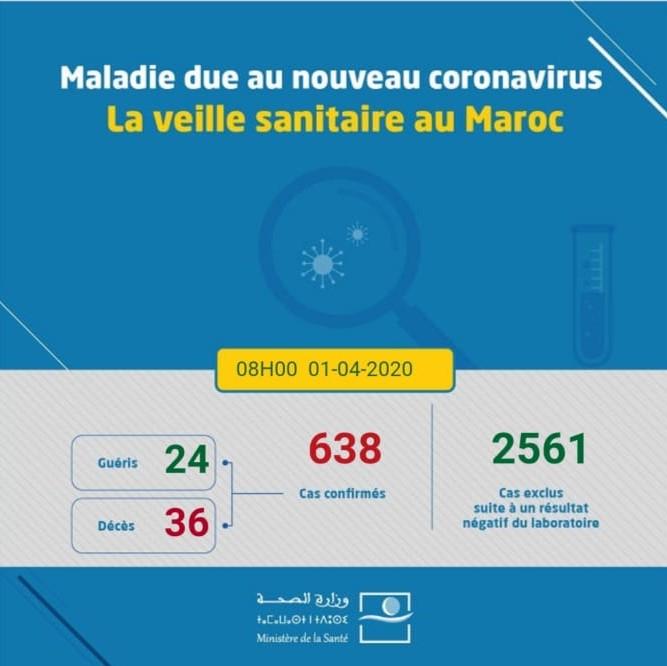 Coronavirus au Maroc : 638 cas confirmés (1 avril à 8h)
