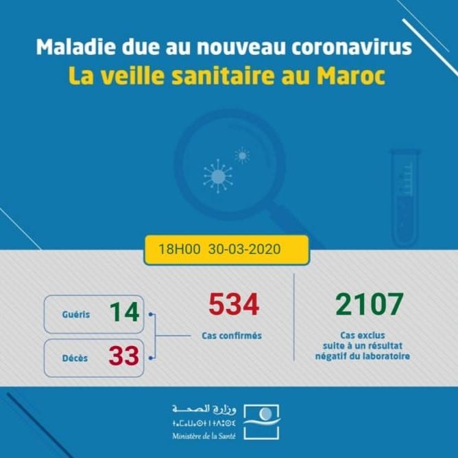 Coronavirus au Maroc : 534 cas confirmés et 4 nouveaux décès