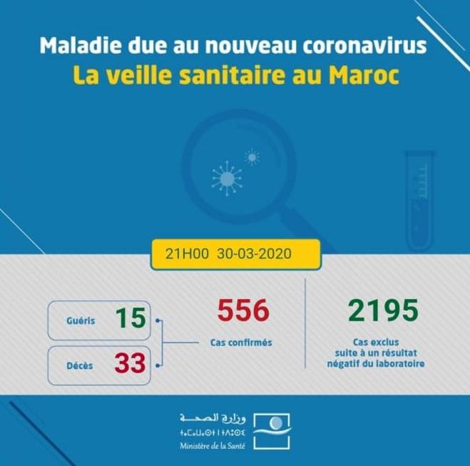 Coronavirus au Maroc : 556 cas confirmés (30 mars à 21h)