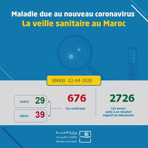 Coronavirus au Maroc : 676 cas confirmés (2 avril à 08h)