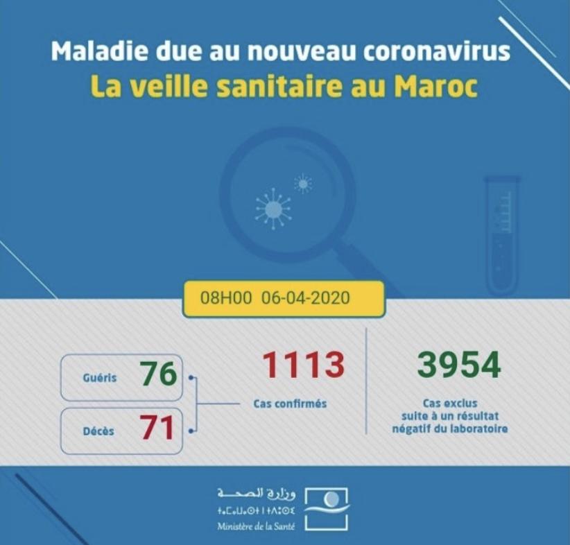 Compteur coronavirus: 1113 cas au lundi matin