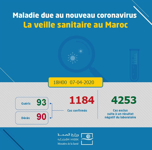 Compteur coronavirus: un total cumulé de 1184 cas