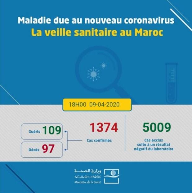 Compteur coronavirus: 1374 cas ce lundi à 18h