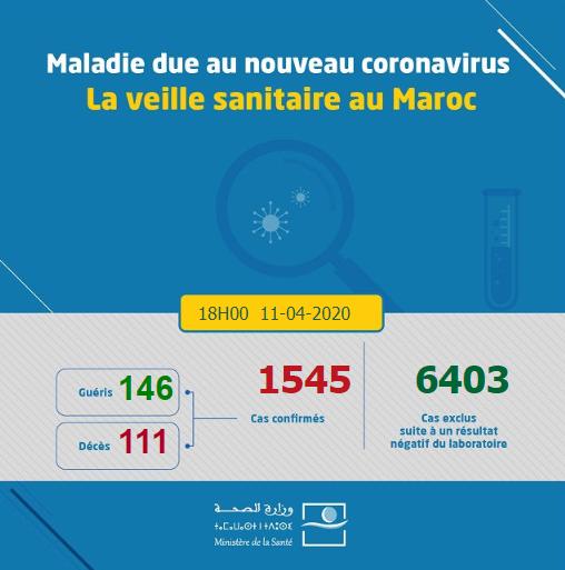 Compteur coronavirus : 97 nouveaux cas et 22 rémissions supplémentaires