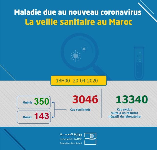 Compteur coronavirus : La barre des 3000 cas dépassée