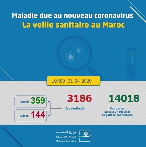 Compteur coronavirus : 140 nouveaux cas et 9 guérisons supplémentaires