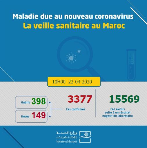Compteur coronavirus : 168 nouveaux cas, 4 décès et 5 guérisons