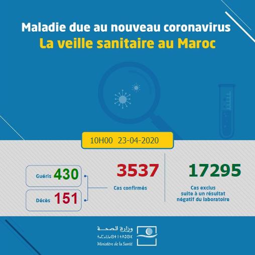 Le taux de guérison au Maroc est de 12.1%