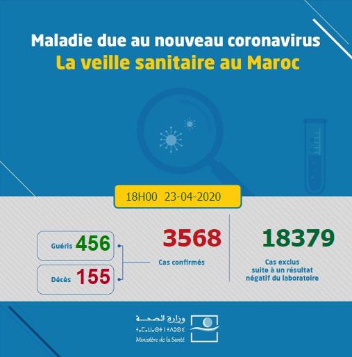 Compteur coronavirus : 122 nouveaux cas, 6 décès et 39 guérisons