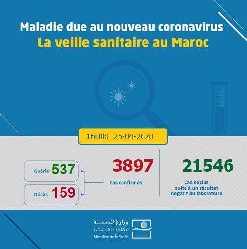 Compteur coronavirus : 51 nouvelles guérisons et un décès depuis hier à 18H