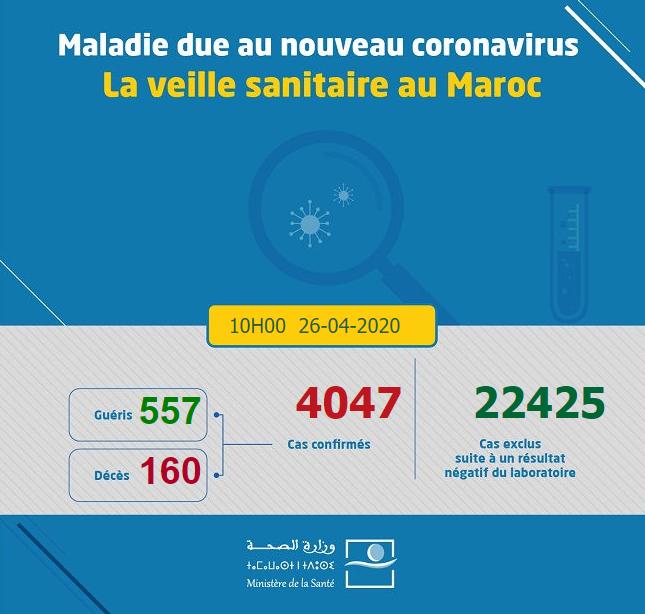 Compteur coronavirus : le cap des 4000 cas franchi, les guérisons en constante hausse