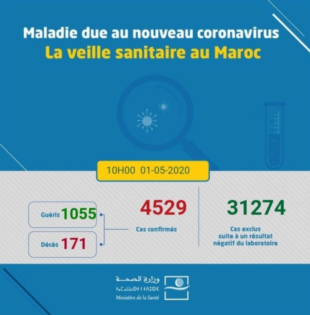 Compteur Corona du vendredi 1er mai: 106 contaminations, 71 guérisons et un décès