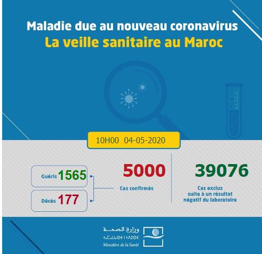 Compteur coronavirus : Le Maroc atteint la barre des 5000 contaminations