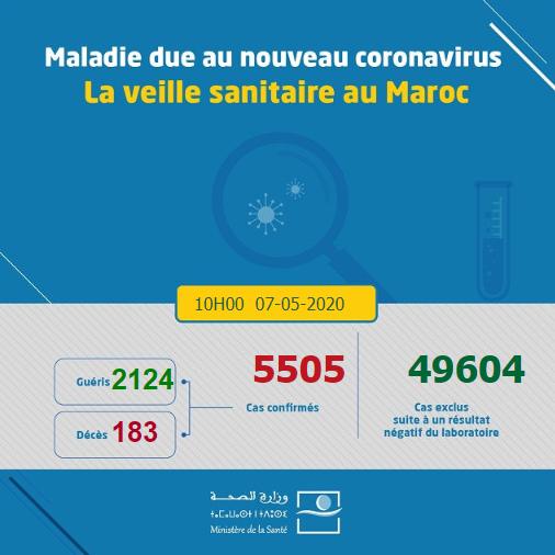 Compteur coronavirus : 107 nouvelles guérisons et 97 contaminations