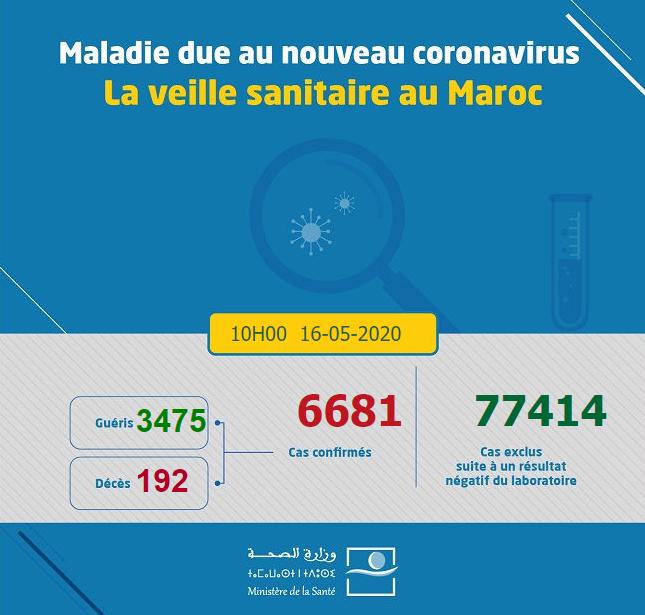 Compteur coronavirus: 2 décès, 29 contaminations et 75 guérisons