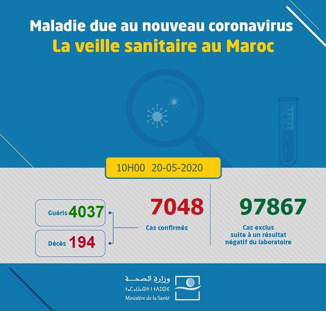 Compteur Coronavirus : 25 nouveaux cas et 136 guérisons
