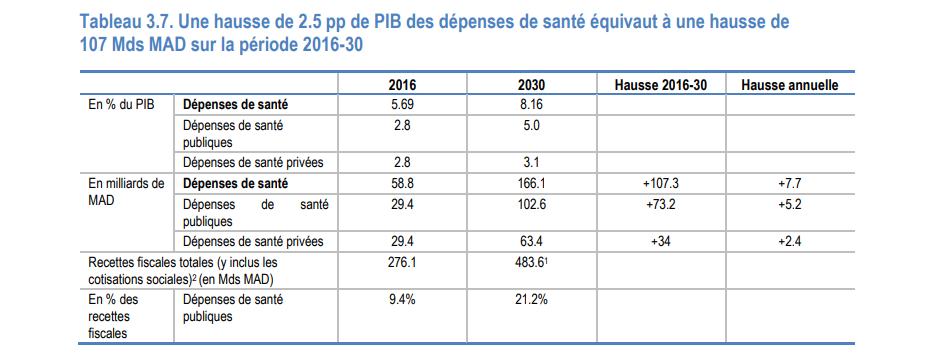 Financement de la santé au Maroc : Des progrès réalisés, mais du chemin reste à parcourir