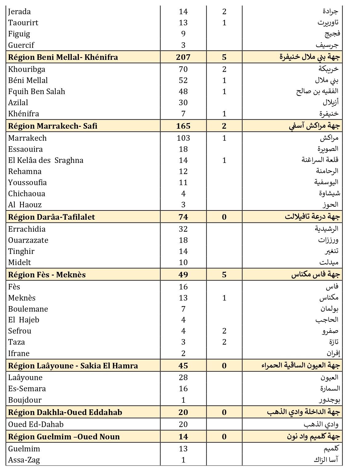 Compteur coronavirus : 3.577 nouveaux cas et 52 décès en 24H