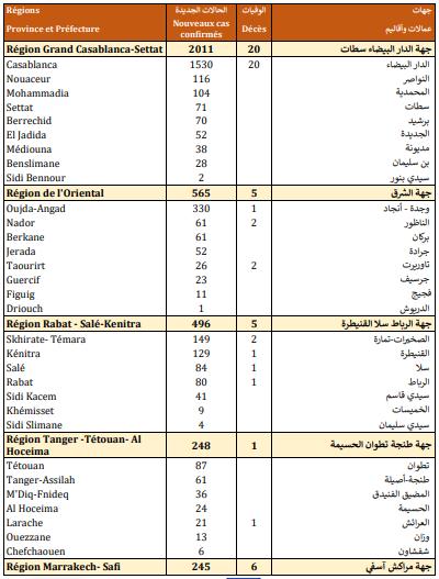 Compteur coronavirus : Explosion des contaminations, 4.151 cas en 24H
