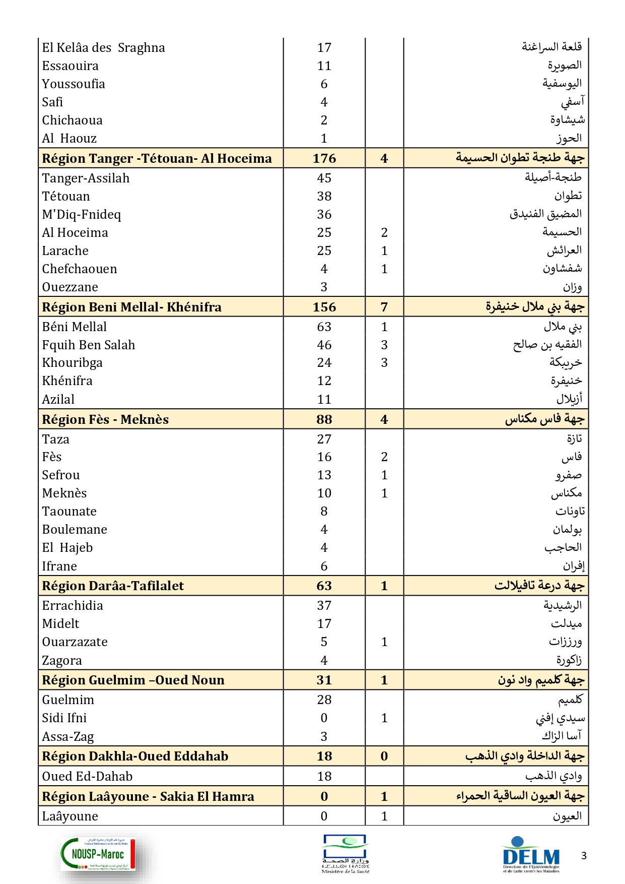 Compteur coronavirus : 3.256 contaminations et 53 décès en 24H